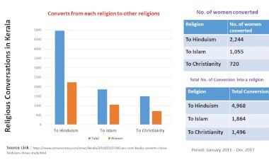 Statistics say conversions highest to Hinduism in Kerala